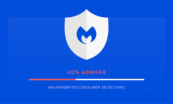 Adware is now Malwarebyte's top consumer detection.